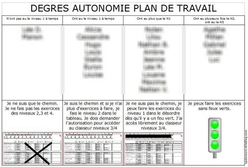 Différents degrés d'autonomie pour l'utilisation du plan de travail.