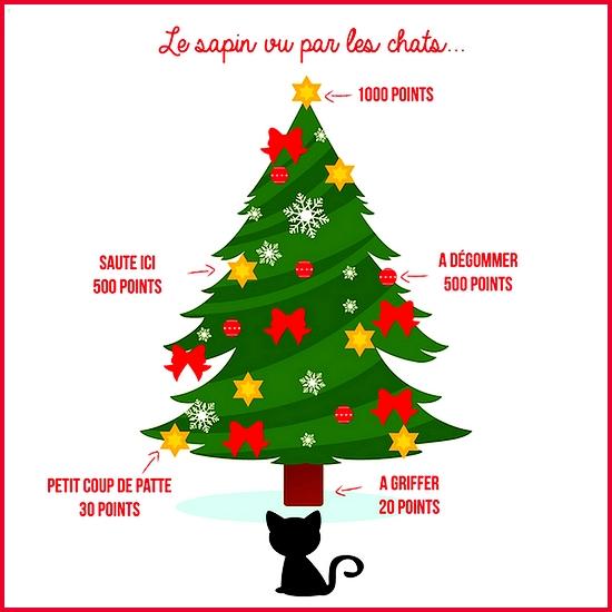 Jeu de Noël pour les chats
