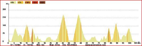 Etape16-Banyuls sur Mer(66)-Cadaqués(Espagne)