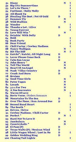 Top 50 des danses