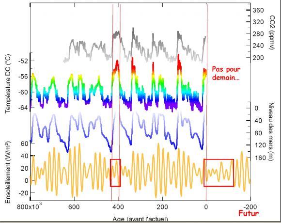 Le climat depuis 800 000 ans.