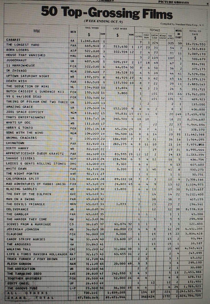 BOX OFFICE USA DU 03/10/1974 AU 09/10/1974