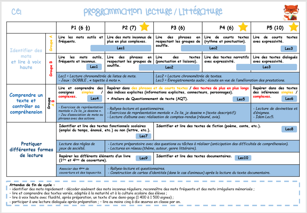 Programmations Et Progressions 2019 2020 Ce1 Maitressesev
