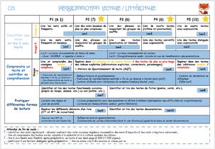 Programmations et progressions 2019/2020 - CE1