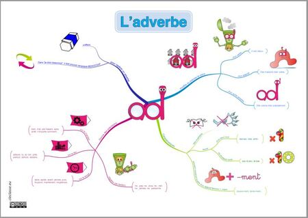 Carte mentale de l'adverbe