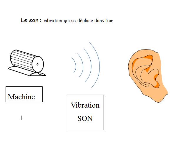 Les risques du bruit