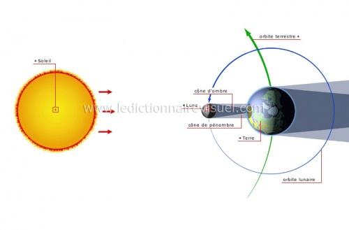 éclipse soleil
