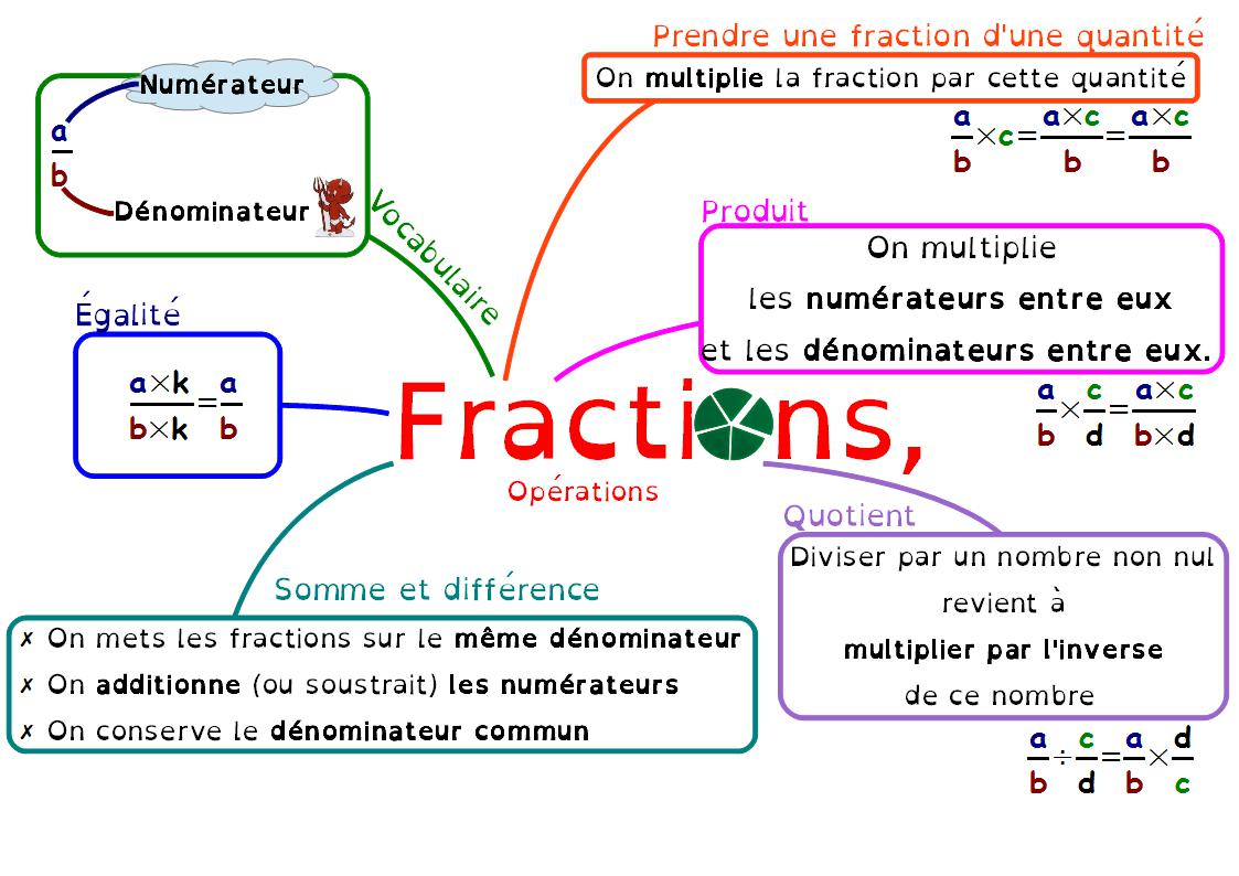 Les Fractions 4eme