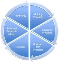 """Mais que fait la """"gouvernance SOA"""" ?"""