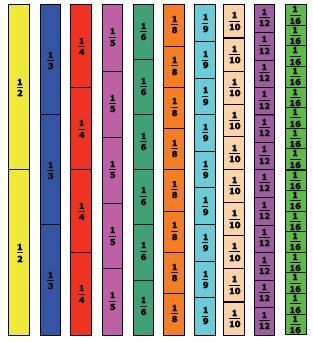 Bandes fractions, cycle 3, numération, Cm1, Cm2