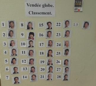 classement en classe