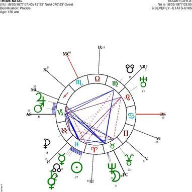 Edgar Cayce : un medium guérisseur