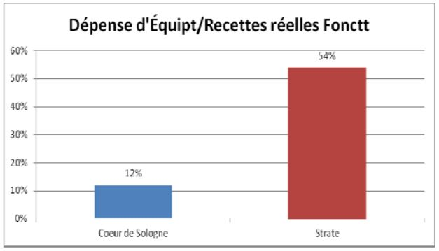 Situationdesfinancesdelacommunautédecommunes CœurdeSologne