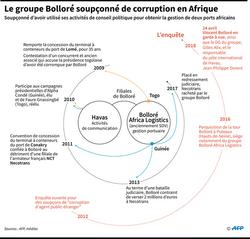*SOUPÇONS DE CORRUPTION EN AFRIQUE: LA GARDE À VUE DE VINCENT BOLLORÉ PROLONGÉE