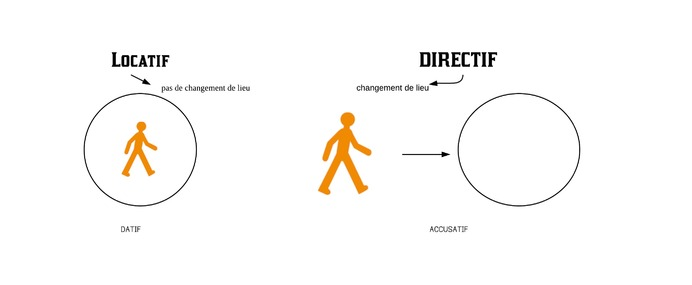 Directif, locatif