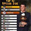 Lundi 12.11.2016 Mahrez 7ème au classement Ballon d'OR france football 2016 remporté par Ronaldo