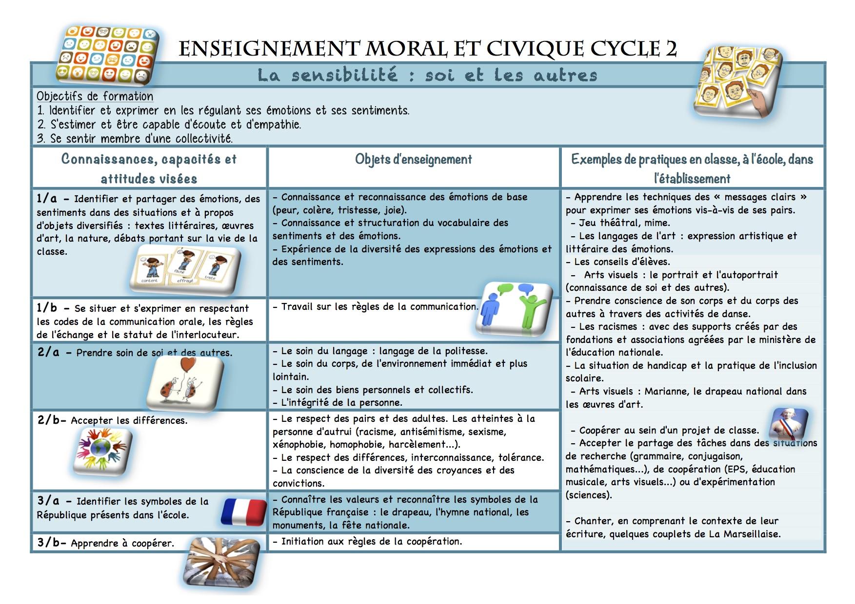 fete du travail cycle 2