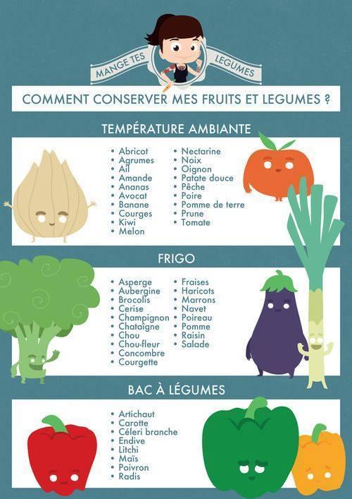 Comment conserver les fruits et l gumes et la vertu des - Comment conserver les carottes ...