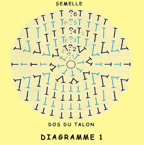 Chaussettes colorées diagramme1