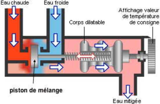 les thermostats, comment cela fonctionne t'il ? - dans quel monde ... - Fonctionnement Robinet Thermostatique Radiateur