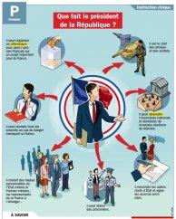 Que fait le président de la République ?