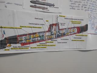 Exposé sur les sous-marins