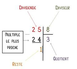 Multiples, diviseurs et division