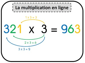 La multiplication posée