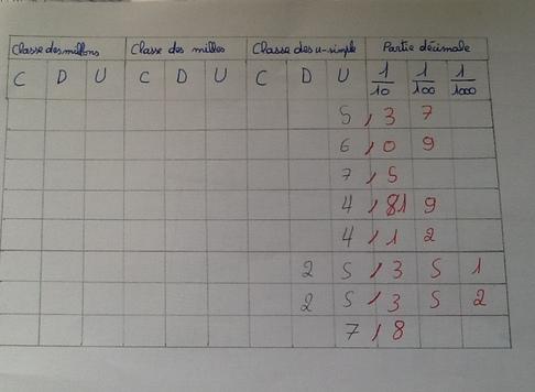 N18 Les nombres décimaux 2 par Wissem