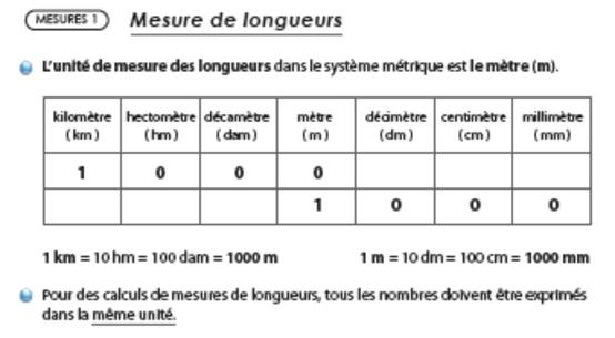 Mesure La Classe De Cm1 Cm2 D Oxelaere Rpi2