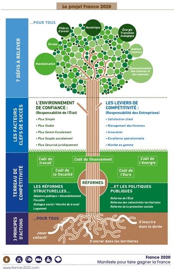 arbre_gattaz