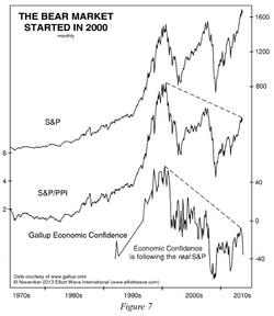 sp depuis 2000