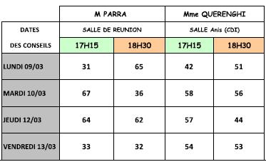 conseils de classe 2T 2014-2015 Collège Marc Seignobos Chabeuil
