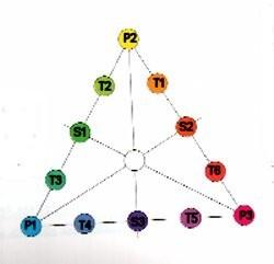 triangle-chromatique.jpg