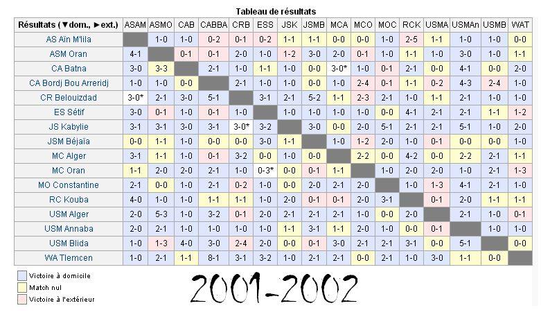 Résultats 2001-2002