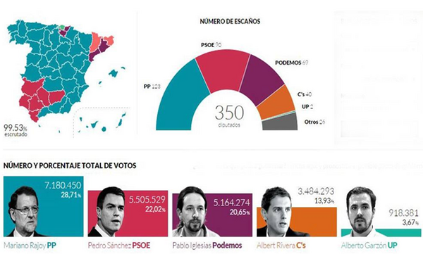 Le résultat des élections générales en Espagne
