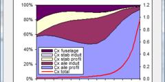 Bilan et répartition des traînées