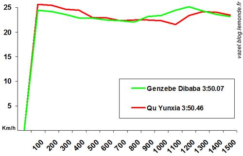 Progression de la vitesse de Dibaba et Qu par tranche de 100 m lors de leurs records