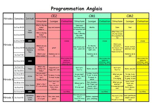 Programmation Cycle 3 Anglais