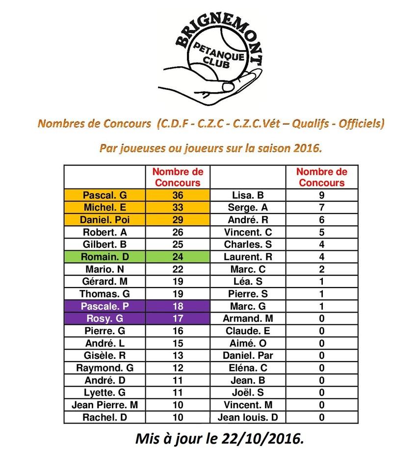 Classement des Licenciés en 2016. (en fonction des résultats communiqués).