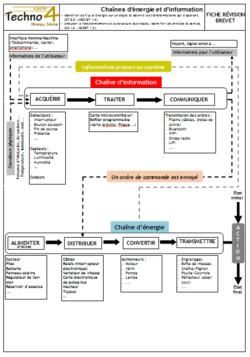 Révision brevet - Chaînes d'énergie et d'information
