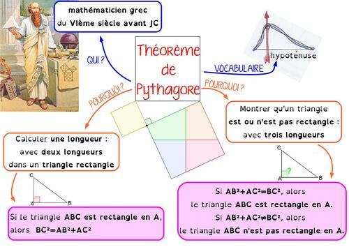 Théorème de Pythagore dans Cartes mentales sfkxJjnbu4ZN_AhitTz_jSBD7CA@500x354