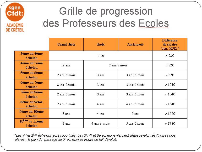 Instit on emaze - Grille salaire professeur certifie ...