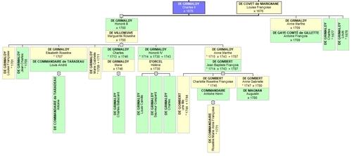 Généalogie de la famille De GRIMALDY