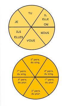 Les roues de la conjugaison version CE2 CM1