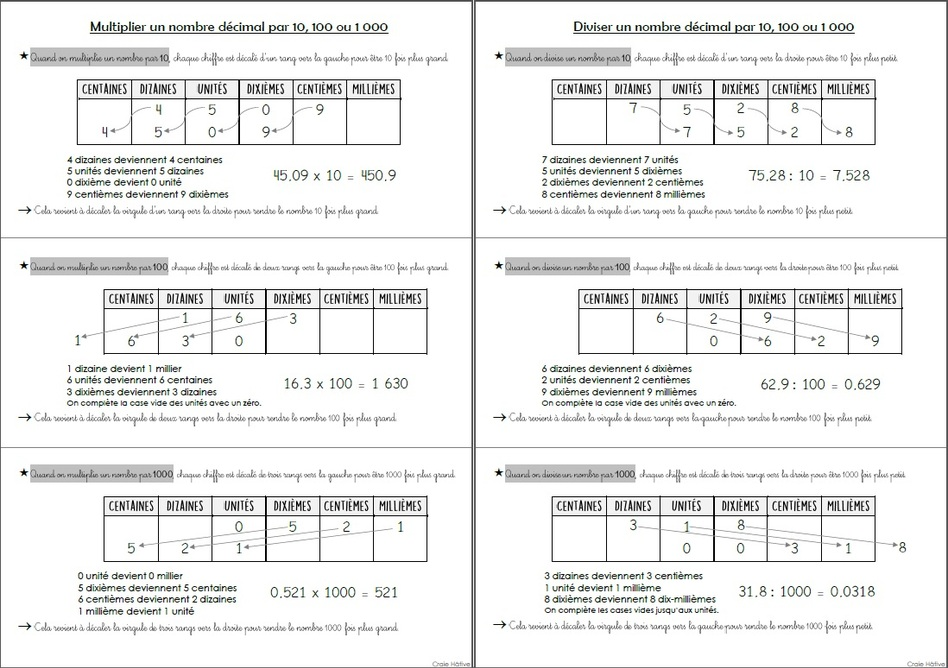 Multiplier ou diviser un nombre décimal par 10, 100 ou 1000