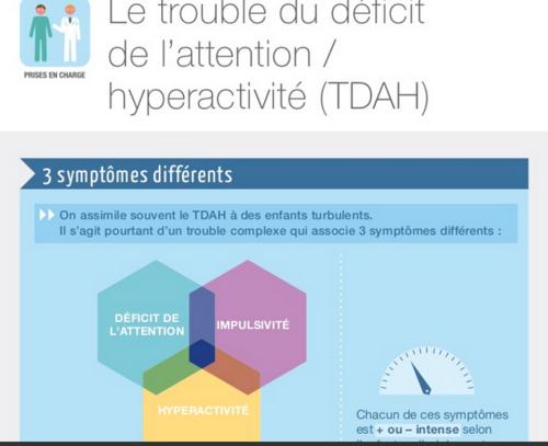 Trouble du déficit d'attention/hyperactivité : premières recommandations françaises - HAS -