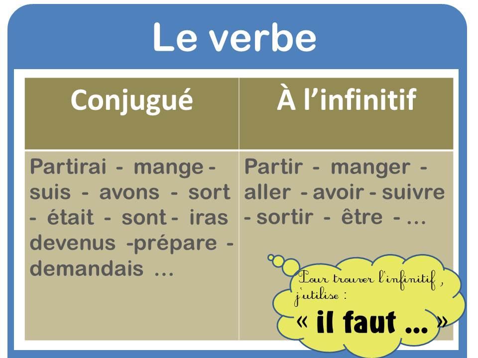 Conjugaison Verbe Conjugue A L Infinitif La Fouine En Clis