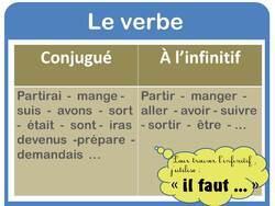 conjugaison : verbe conjugué / à l'infinitif
