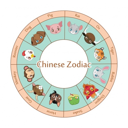 Chinese Astrology 2018 - new chinese lunar year